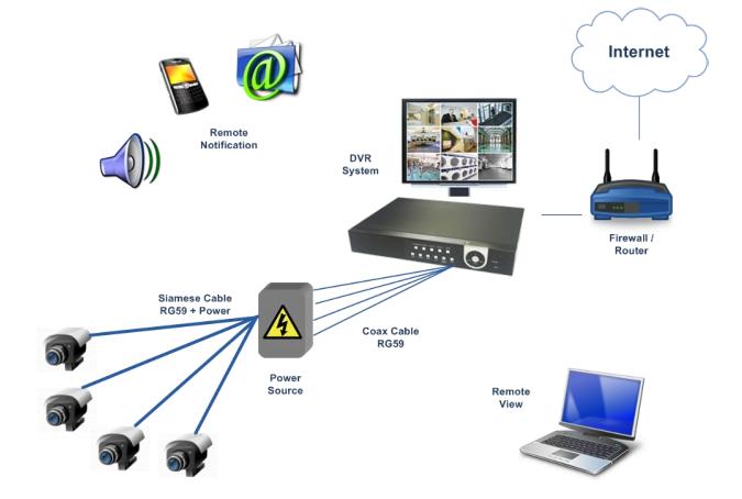cctv camera buyer guide-cctv system