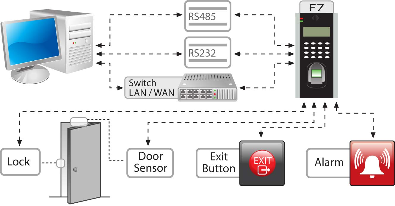 Zk Software F18 Fingerprint Access Control Amp Time
